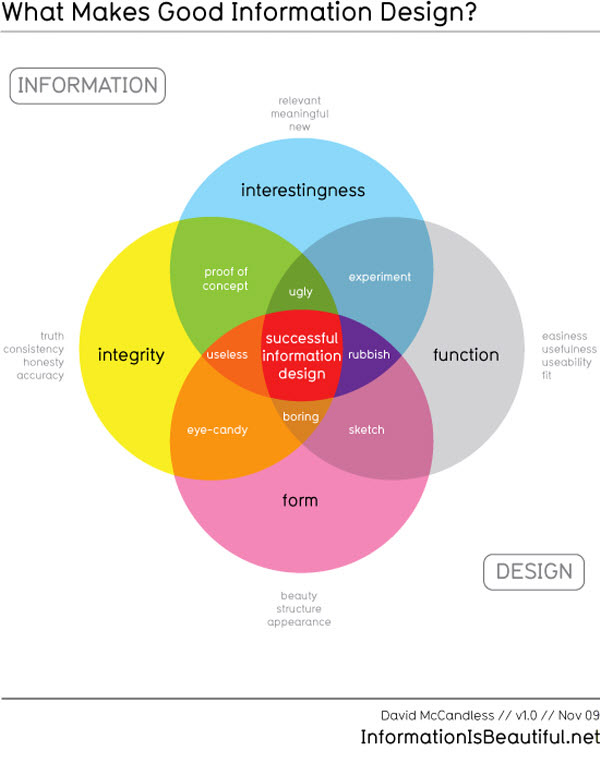 What makes Good Information Design